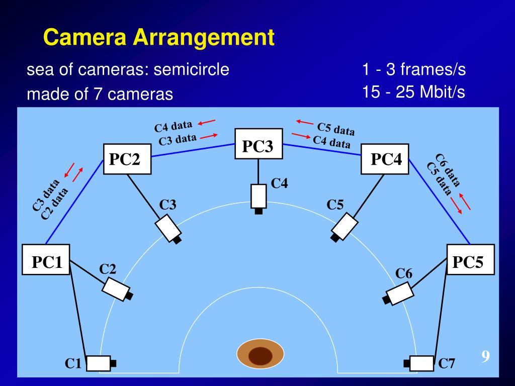 1 - 3 frames/s