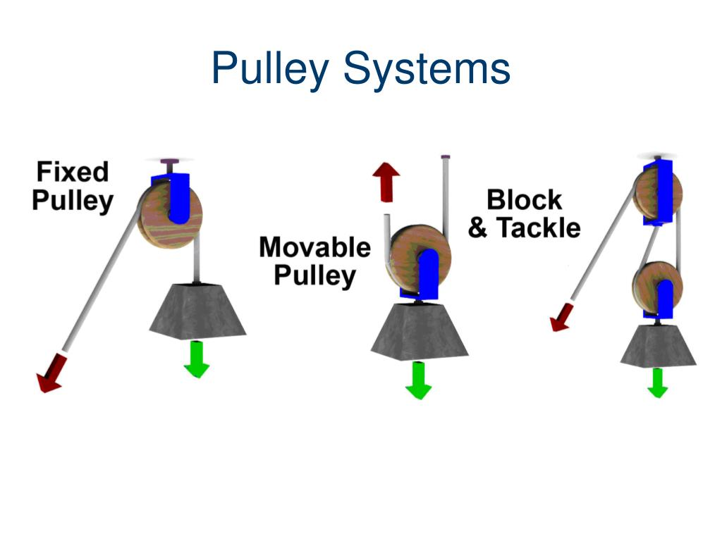 Pulleys In Physics : Ppt simple and compound machines powerpoint presentation id