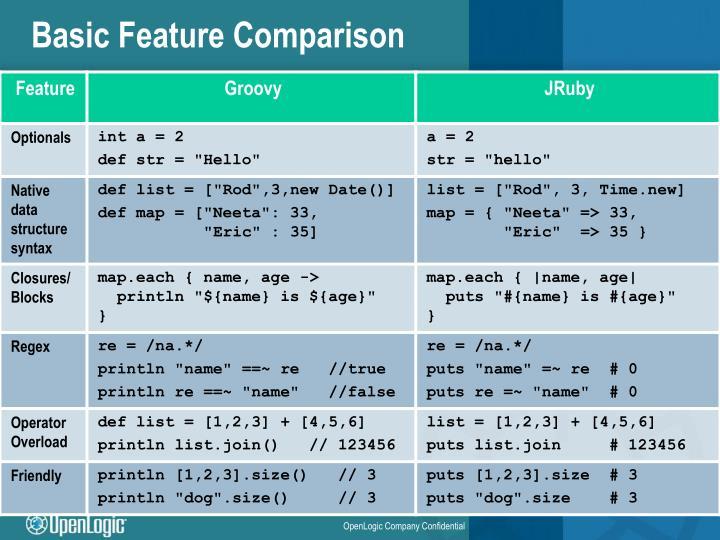 Basic Feature Comparison