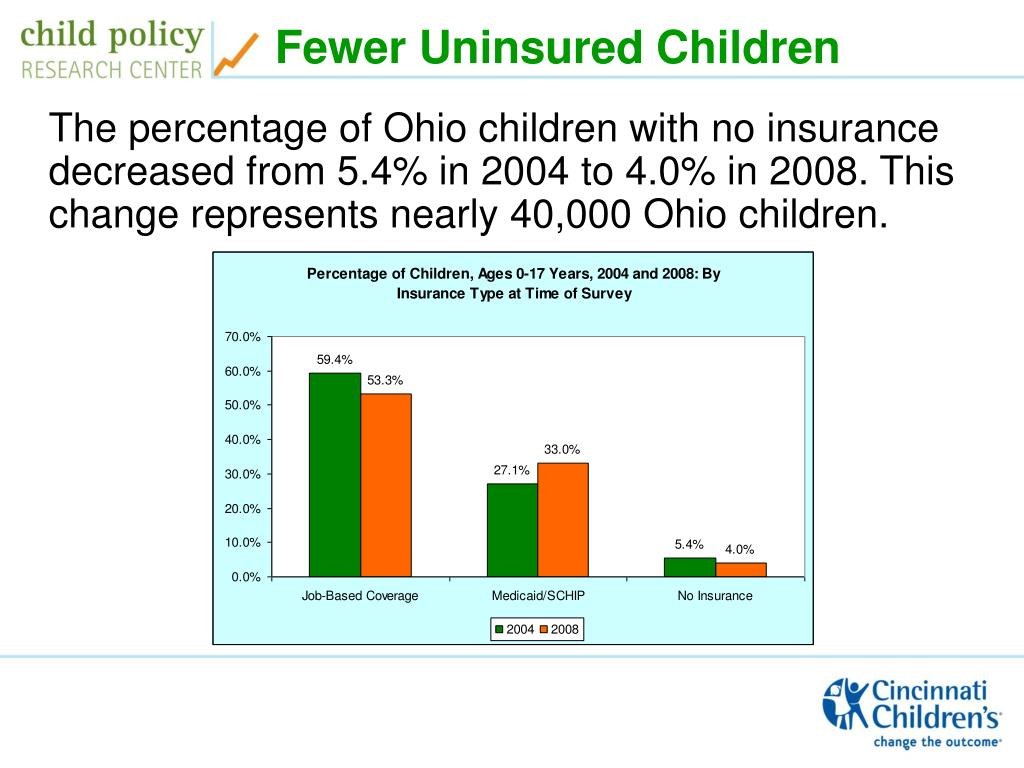 Fewer Uninsured Children