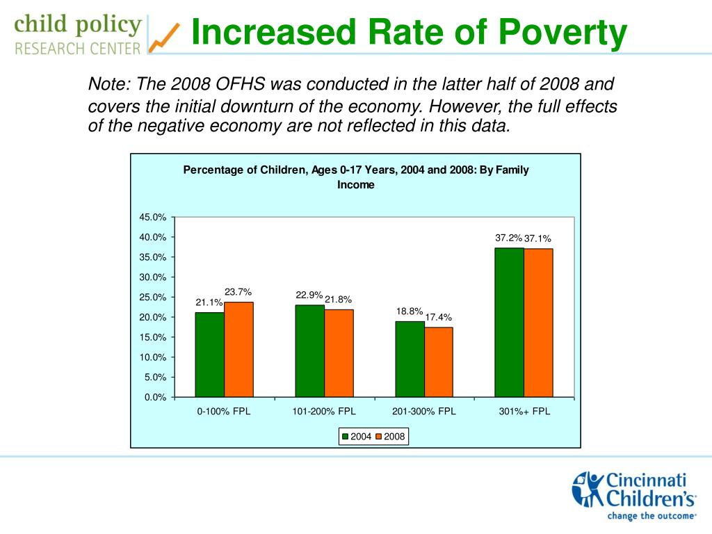 Increased Rate of Poverty