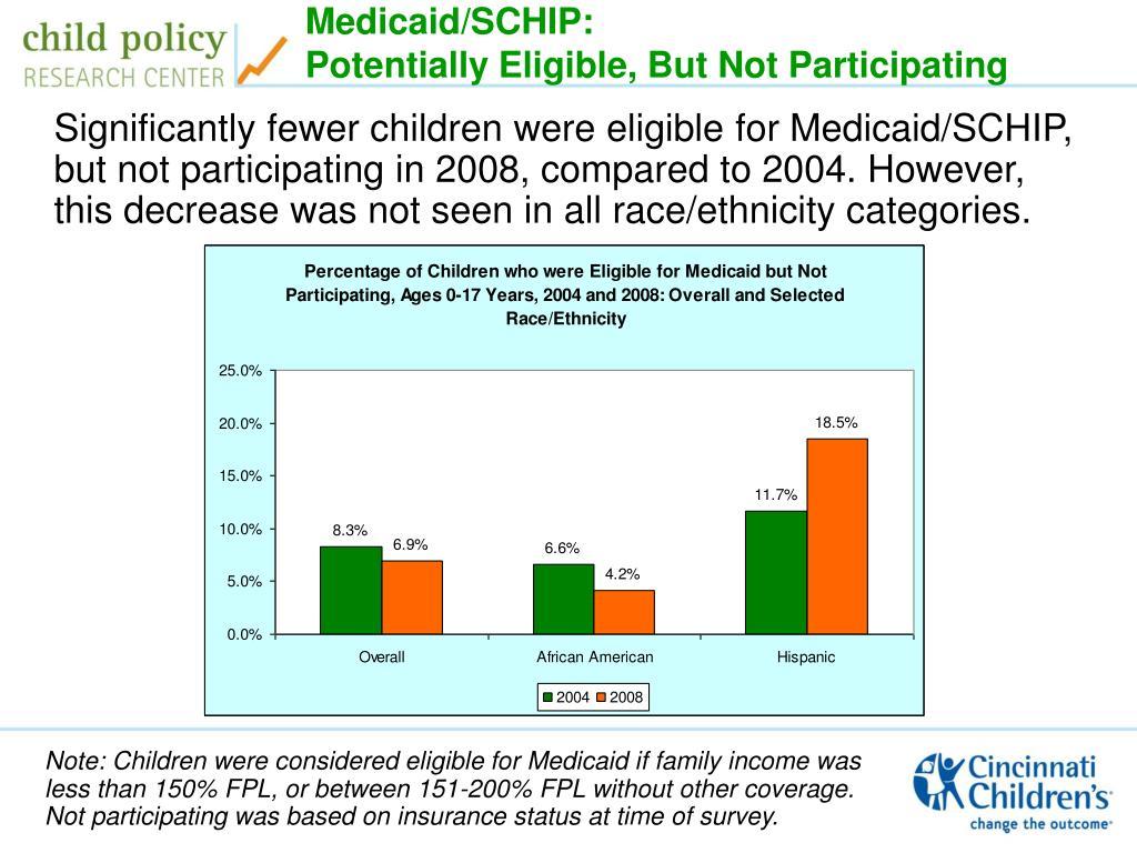 Medicaid/SCHIP: