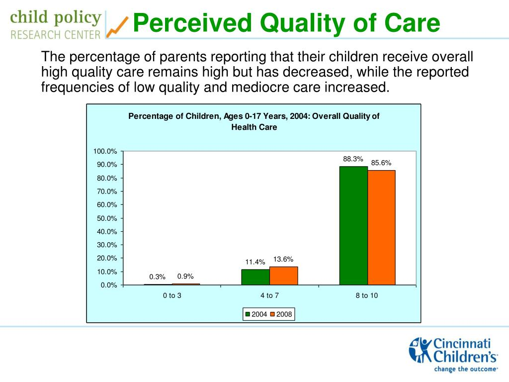 Perceived Quality of Care
