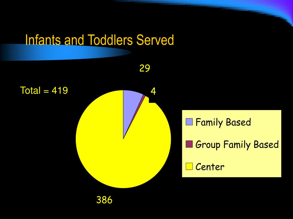 Infants and Toddlers Served