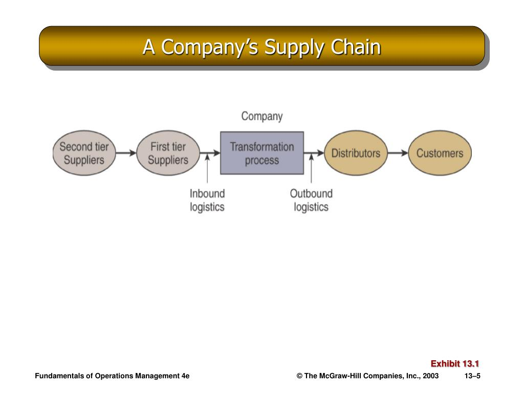A Company's Supply Chain