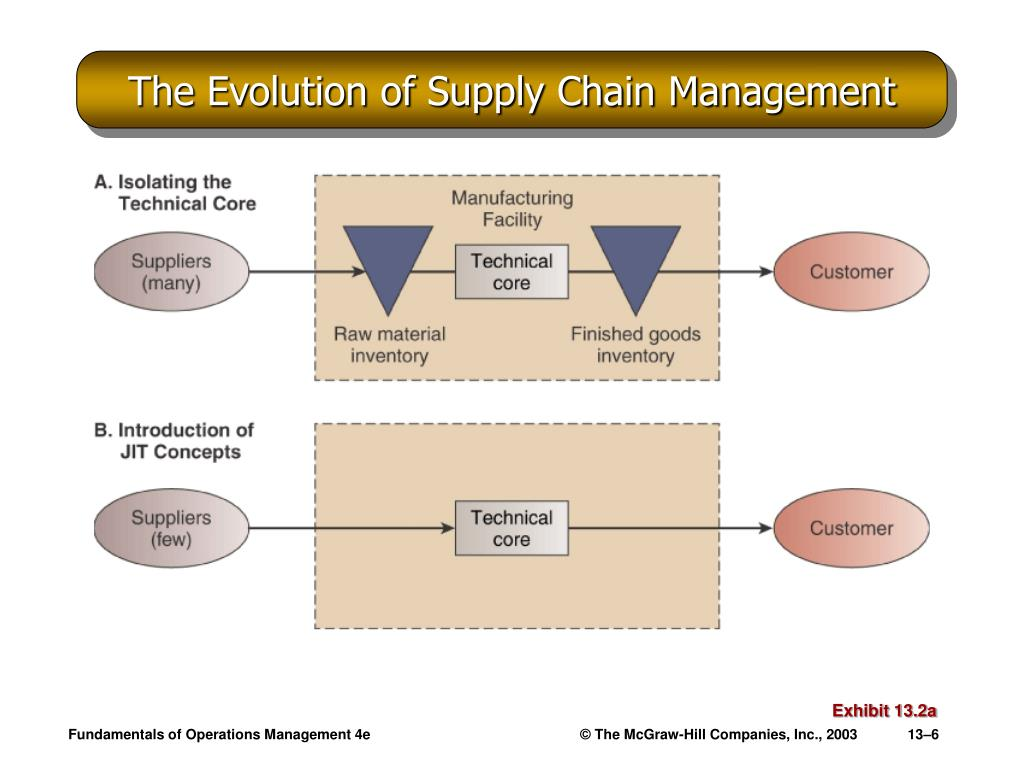 The Evolution of Supply Chain Management