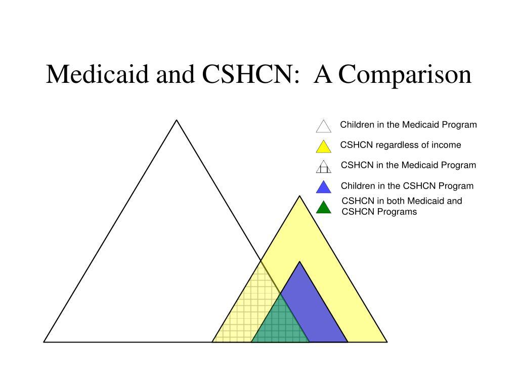 Medicaid and CSHCN:  A Comparison