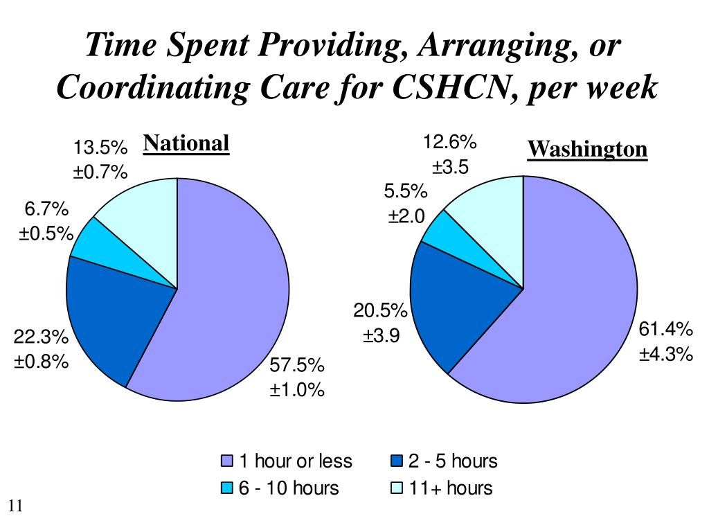 Time Spent Providing, Arranging, or