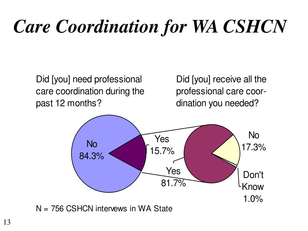 Care Coordination for WA CSHCN