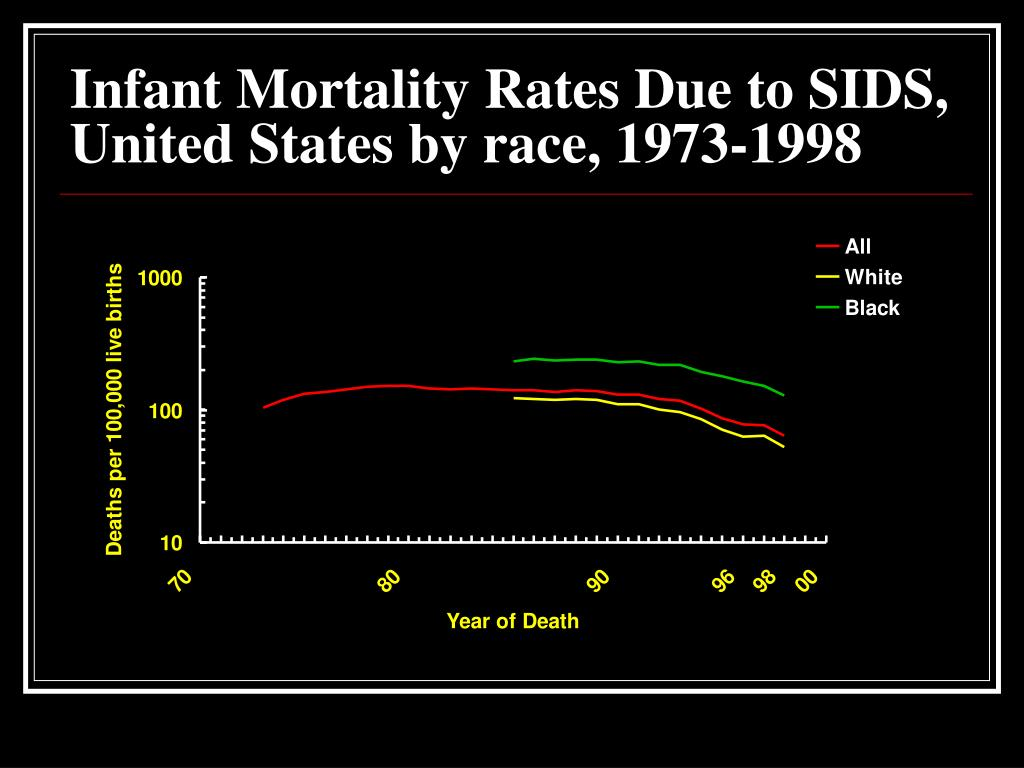 Infant Mortality Rates Due to SIDS, United States by race, 1973-1998