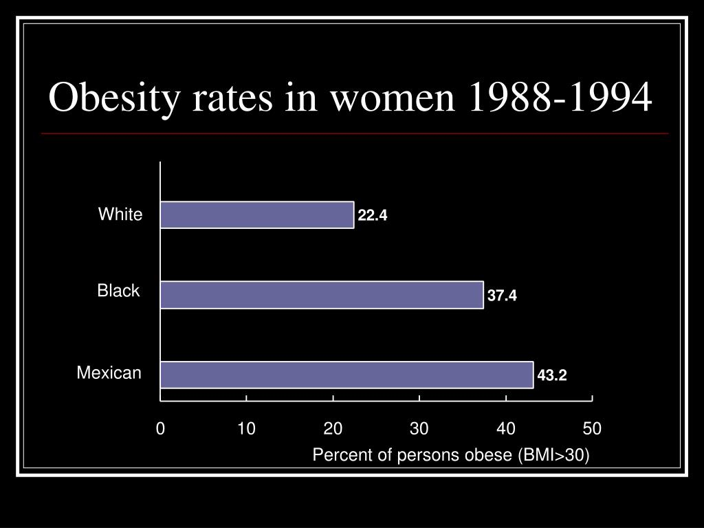Obesity rates in women 1988-1994