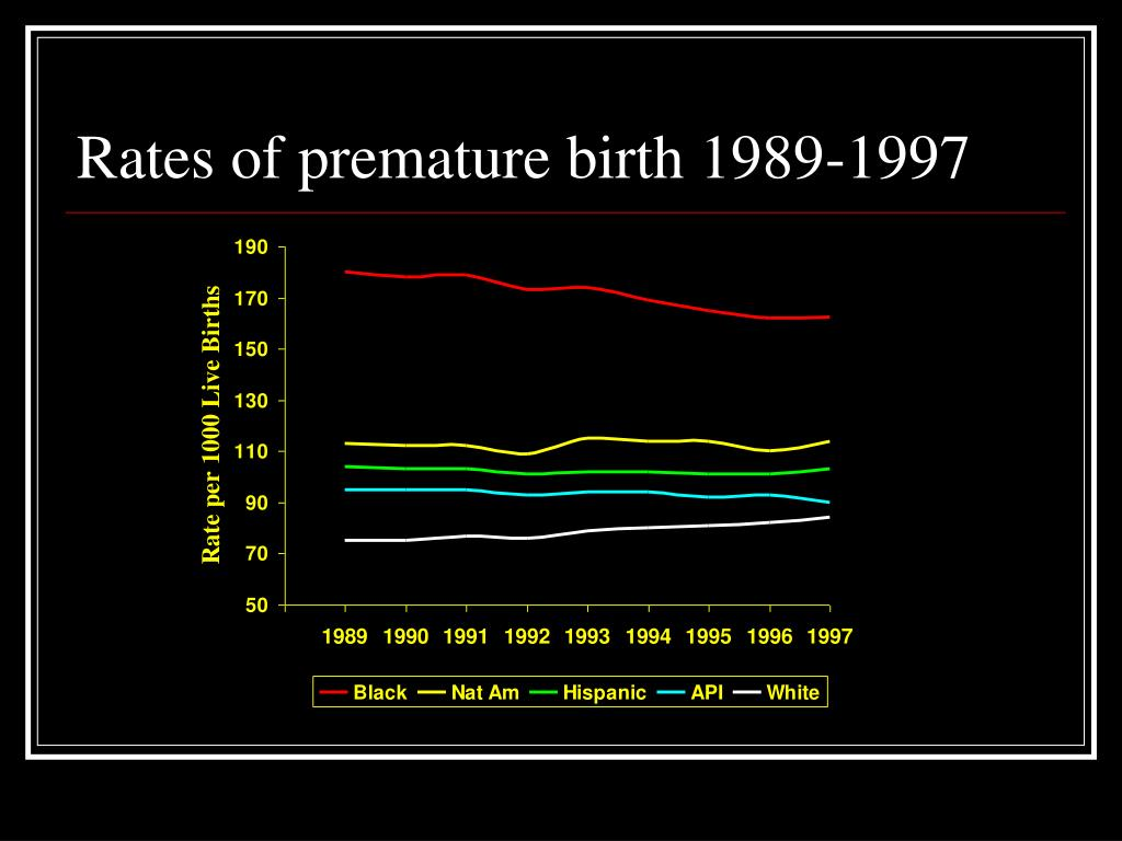 Rates of premature birth 1989-1997