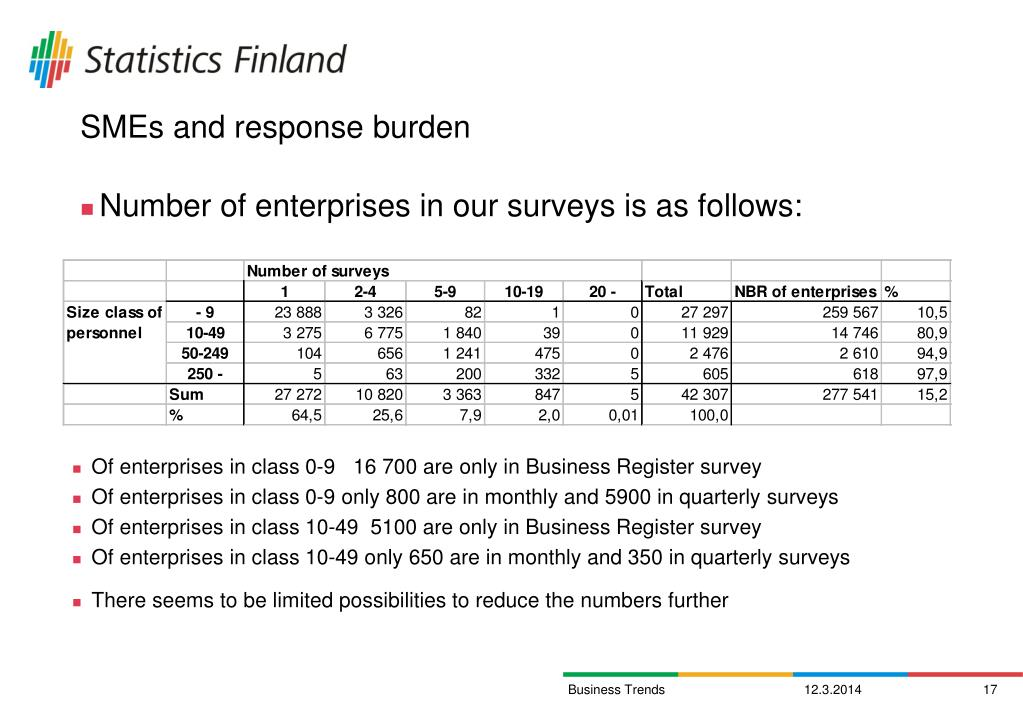 SMEs and response burden