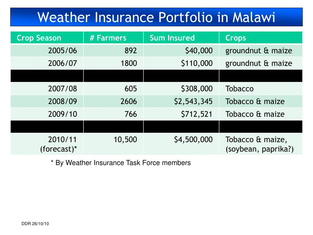 Weather Insurance Portfolio in Malawi