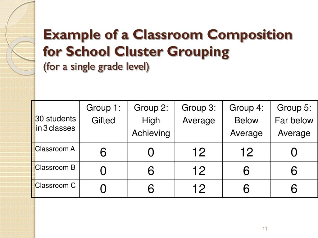 Example of a Classroom Composition for School Cluster Grouping