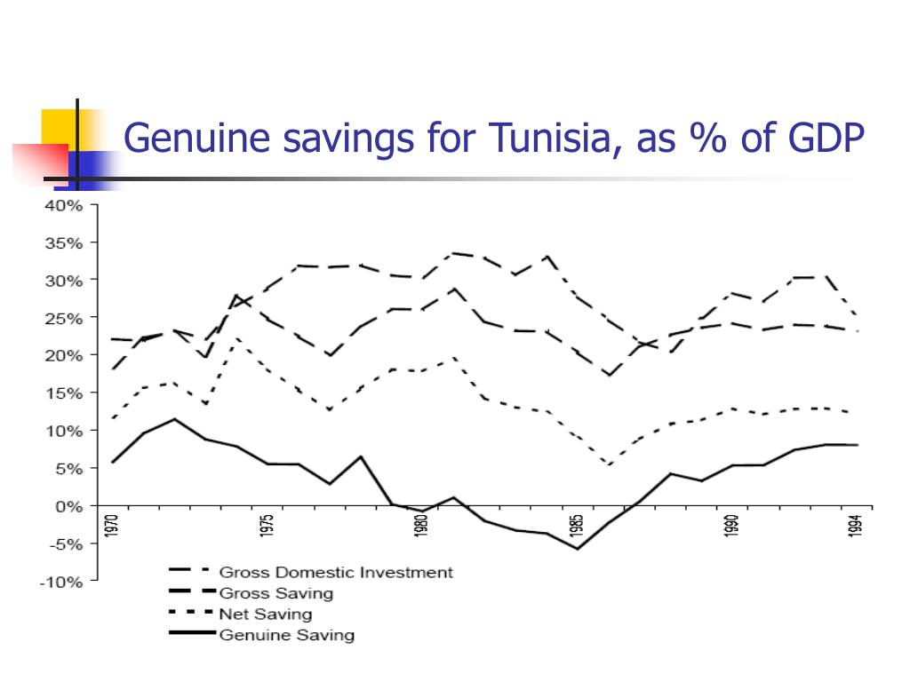 Genuine savings for Tunisia, as % of GDP