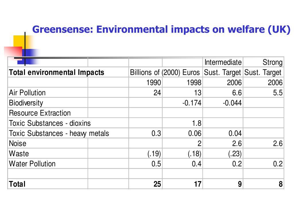 Greensense: Environmental impacts on welfare (UK)