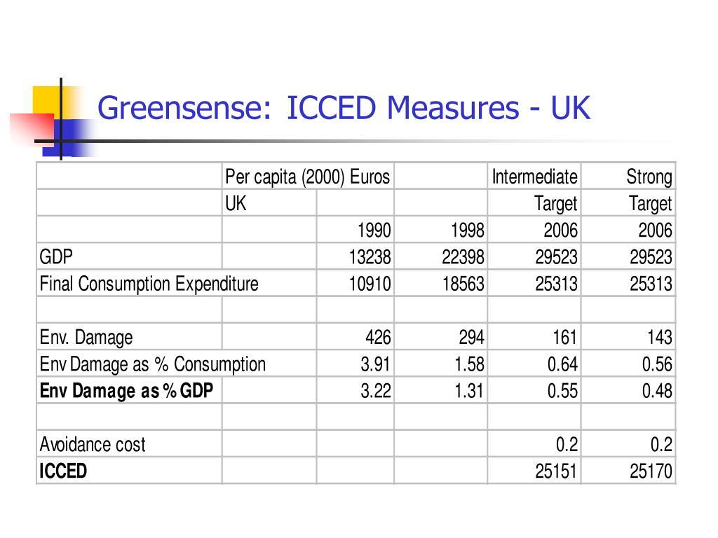 Greensense: