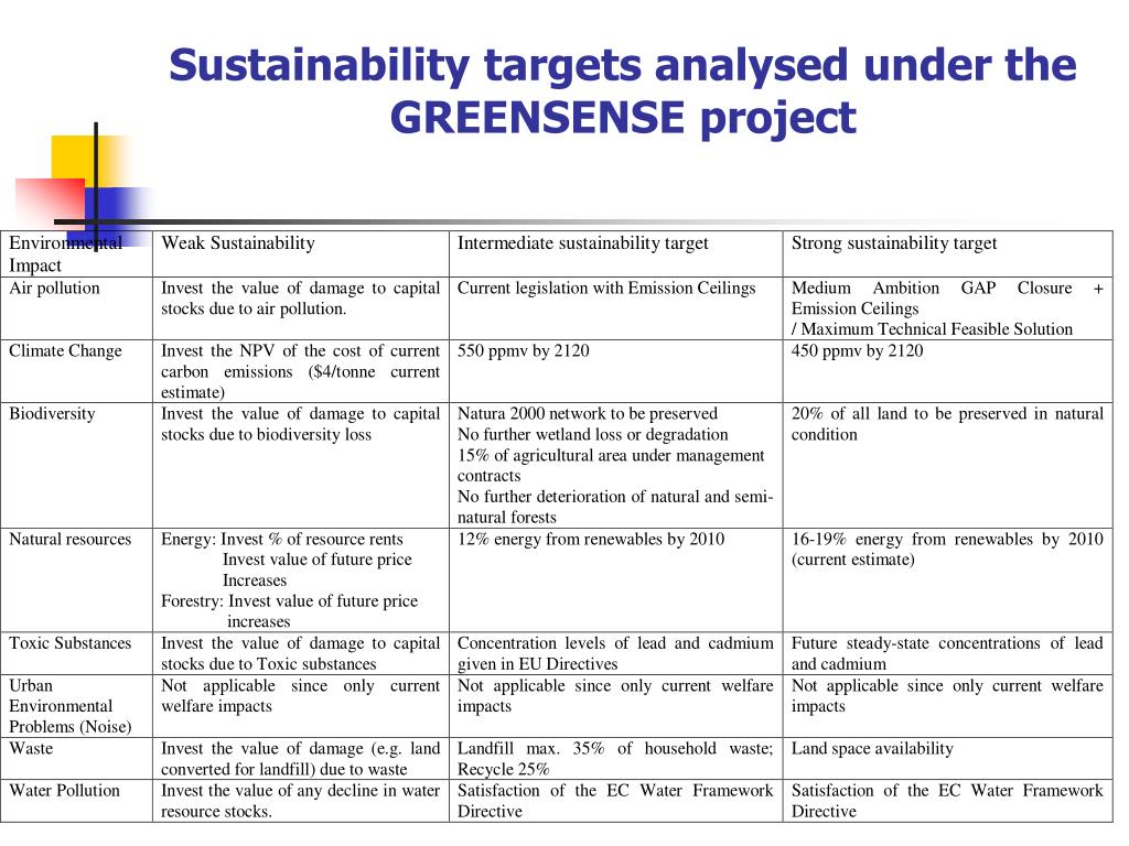 Sustainability targets analysed under the GREENSENSE project