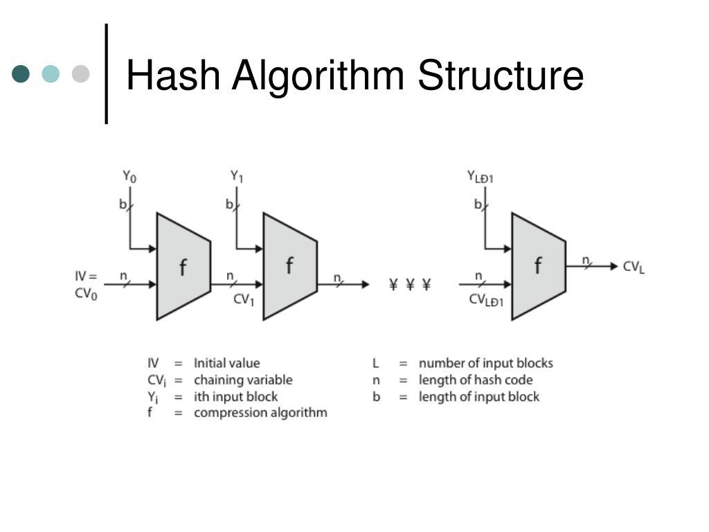 Hash Algorithm Structure