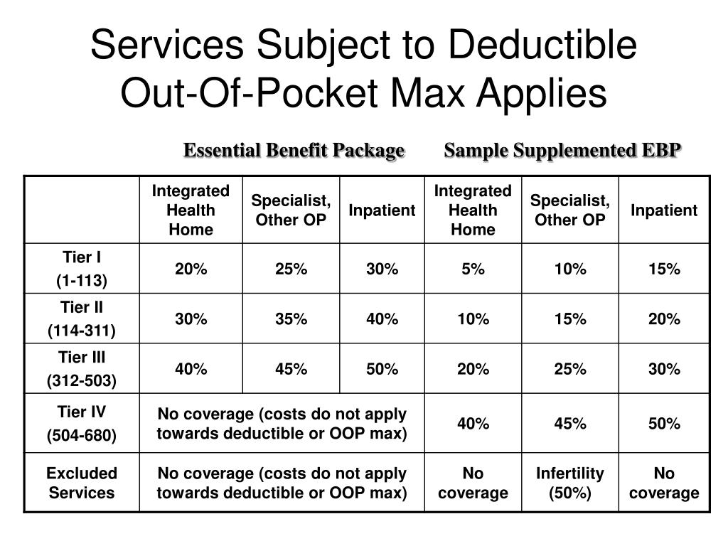Services Subject to Deductible