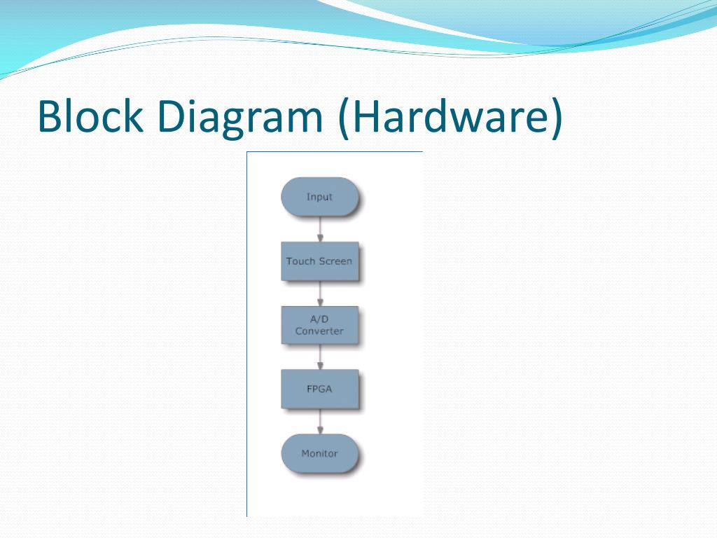 Block Diagram (Hardware)