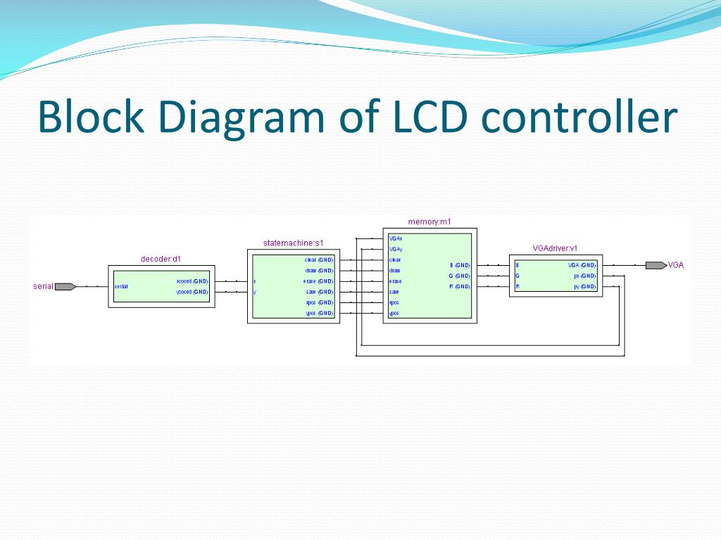 Block Diagram of LCD controller