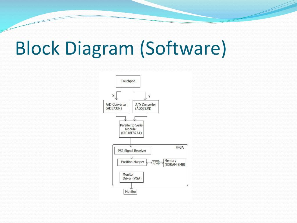 Block Diagram (Software)