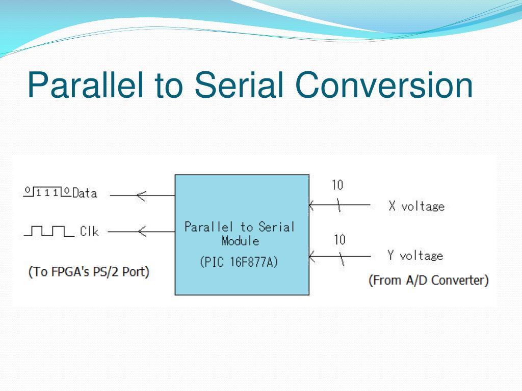 Parallel to Serial Conversion
