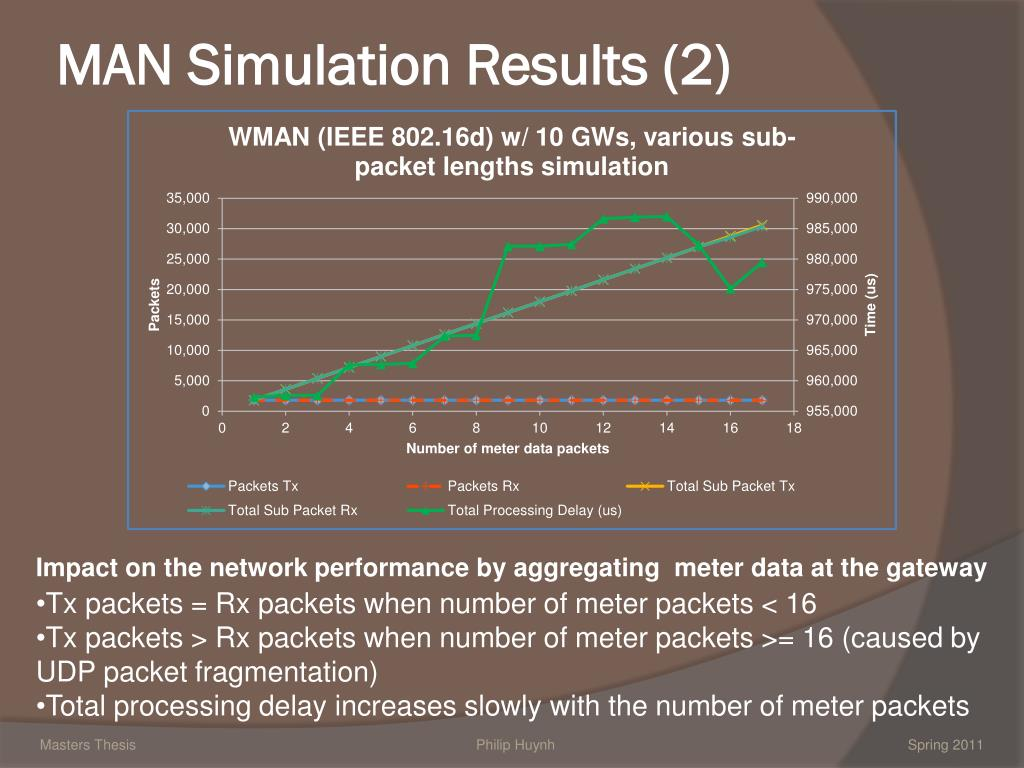 network simulation dissertation Of the long and varying propagation delay, the focus of this thesis has been to improve a network protocol with focus to increase packet delivery ratio (pdr) the changes were implemented, and to verify the changes, simulations were done using measurement based look up tables supplied by the racun ( robust.