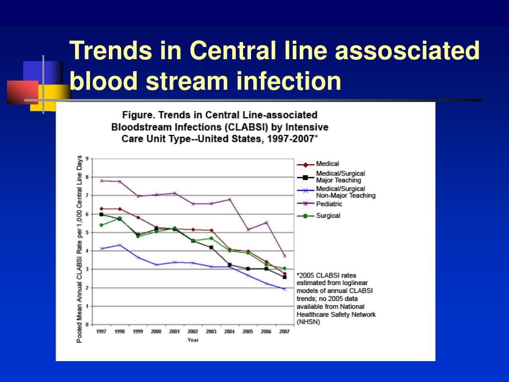 Trends in Central line assosciated blood stream infection