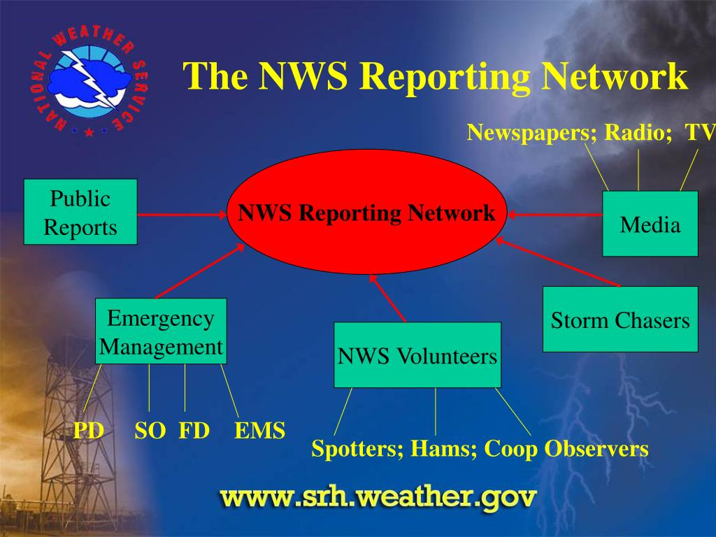 The NWS Reporting Network