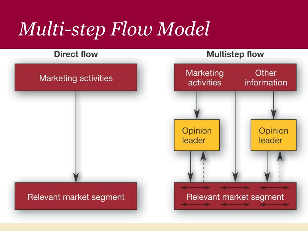 Multi-step Flow Model