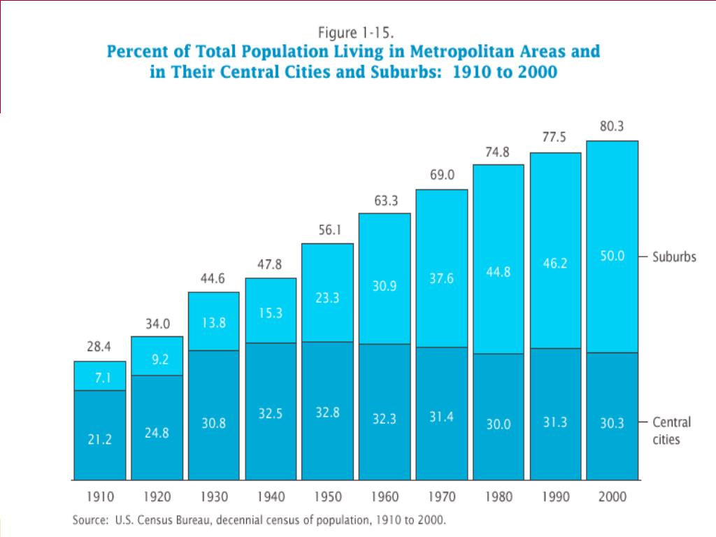 Snapshot of Demographic Trends