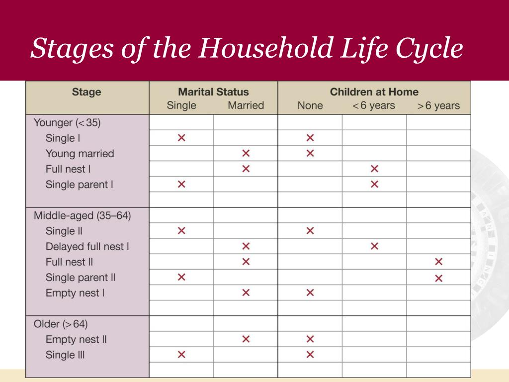 Stages of the Household Life Cycle