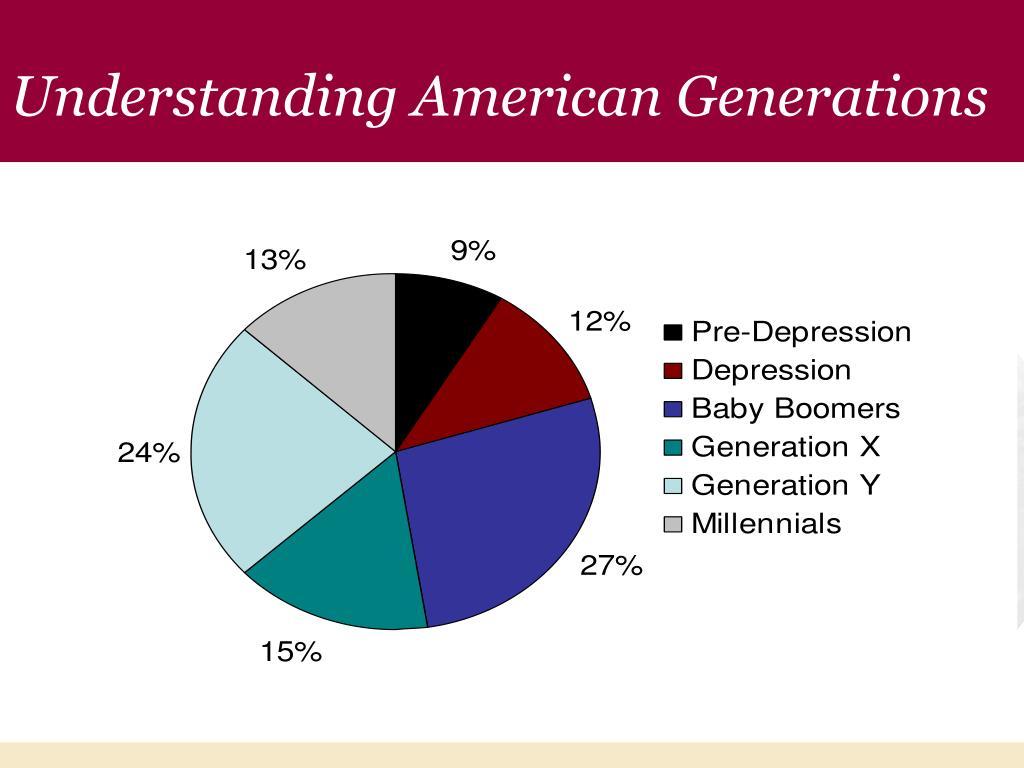 Understanding American Generations