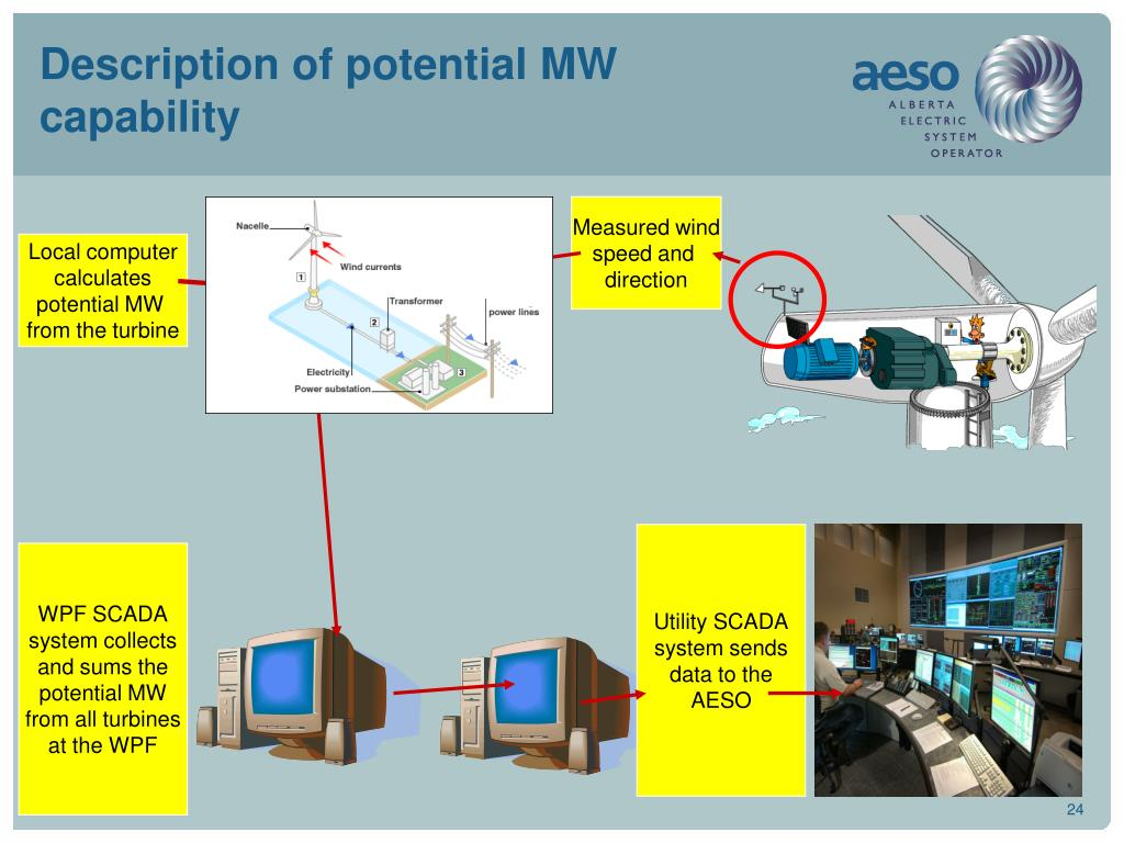 Description of potential MW capability