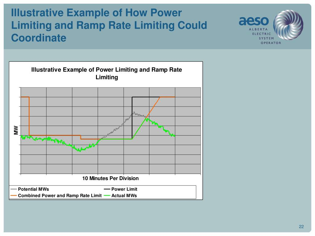 Illustrative Example of How Power Limiting and Ramp Rate Limiting Could Coordinate