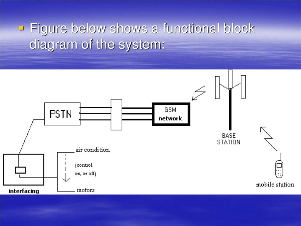 Figure below shows a functional block diagram of the system: