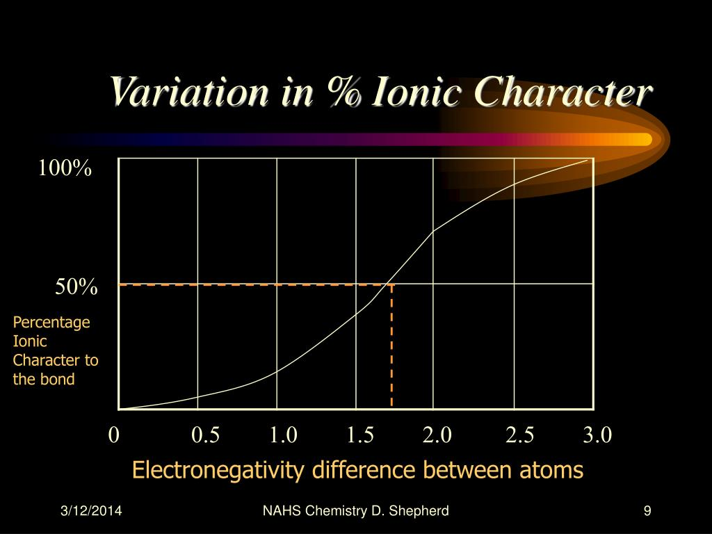 Variation in % Ionic Character