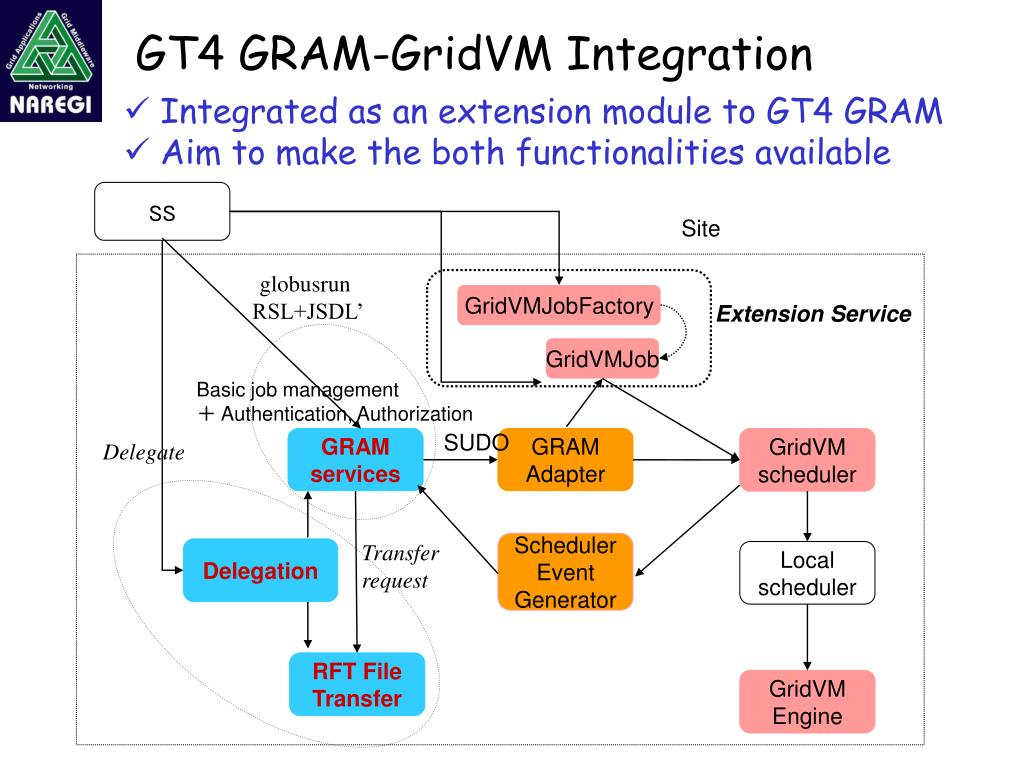 GT4 GRAM-GridVM Integration