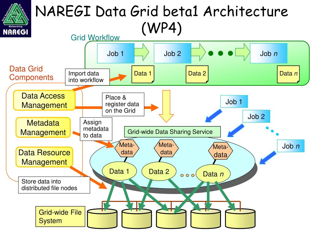 NAREGI Data Grid beta1 Architecture (WP4)