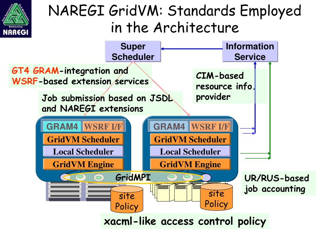 NAREGI GridVM: Standards Employed