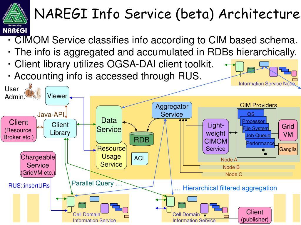 NAREGI Info Service (beta) Architecture