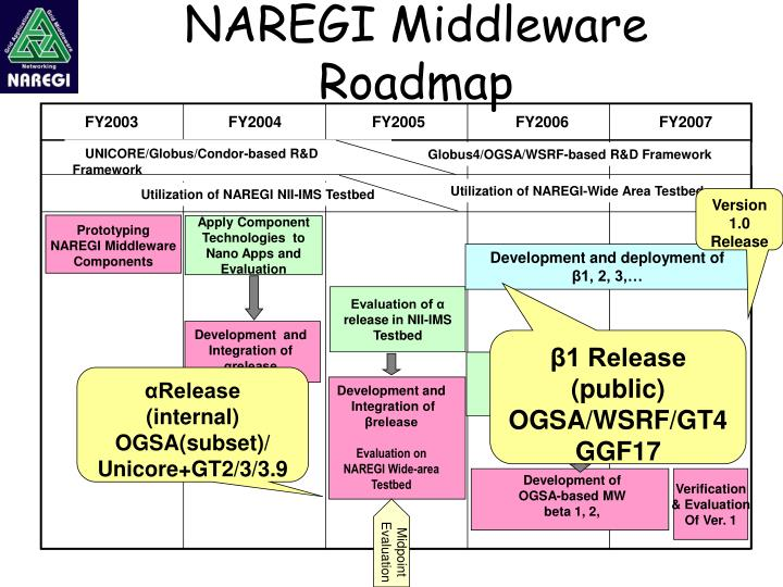 Naregi middleware roadmap