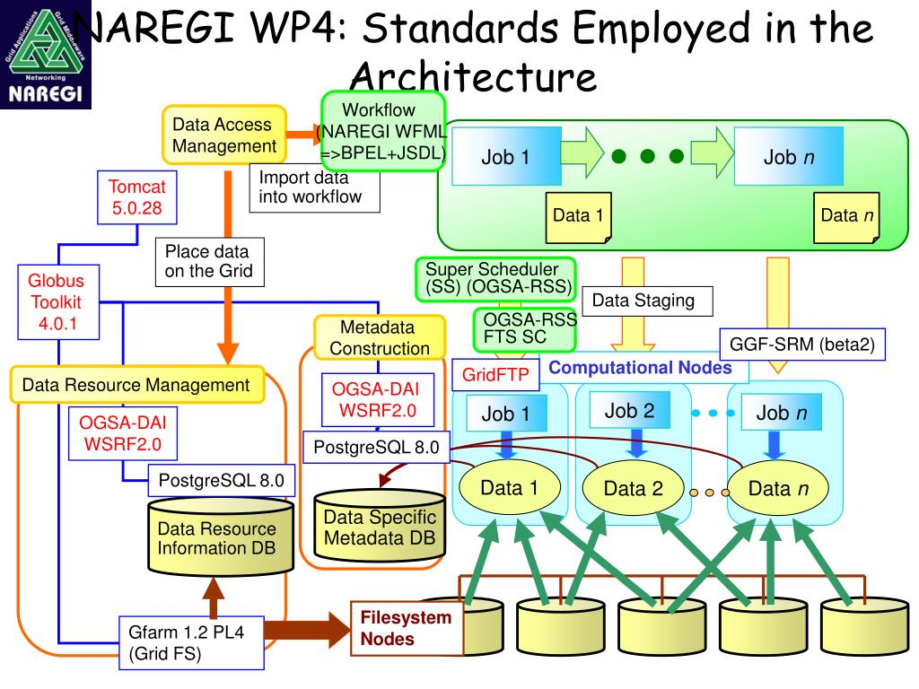 NAREGI WP4: Standards Employed in the Architecture