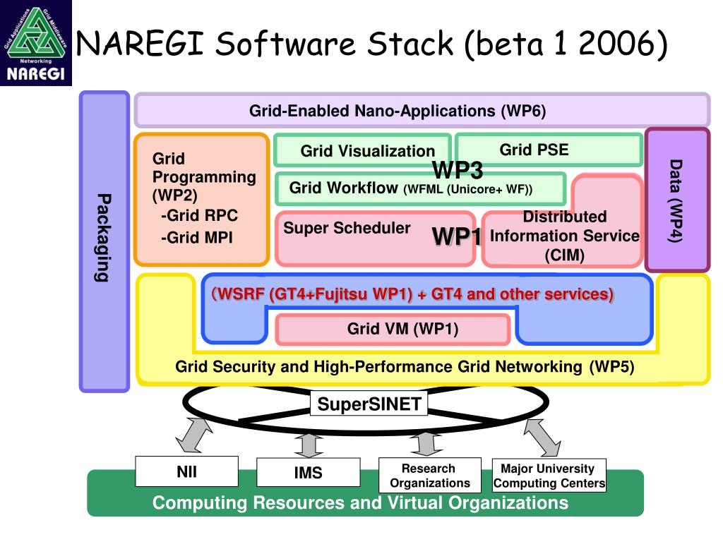 NAREGI Software Stack (beta 1 2006)