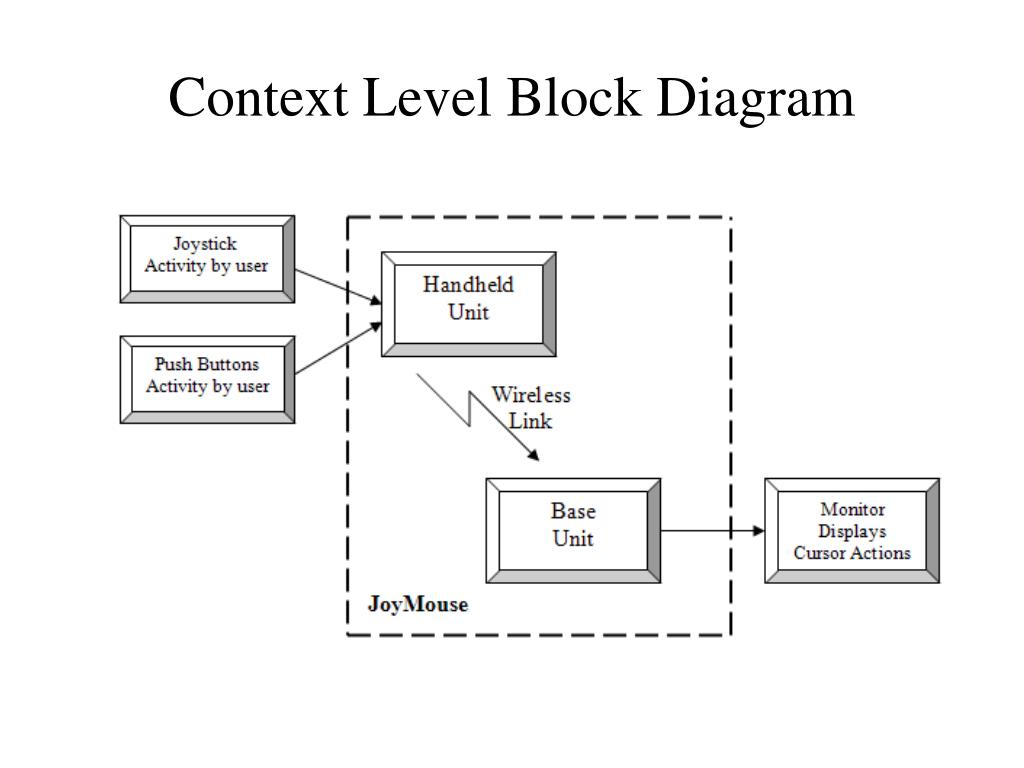 Context Level Block Diagram