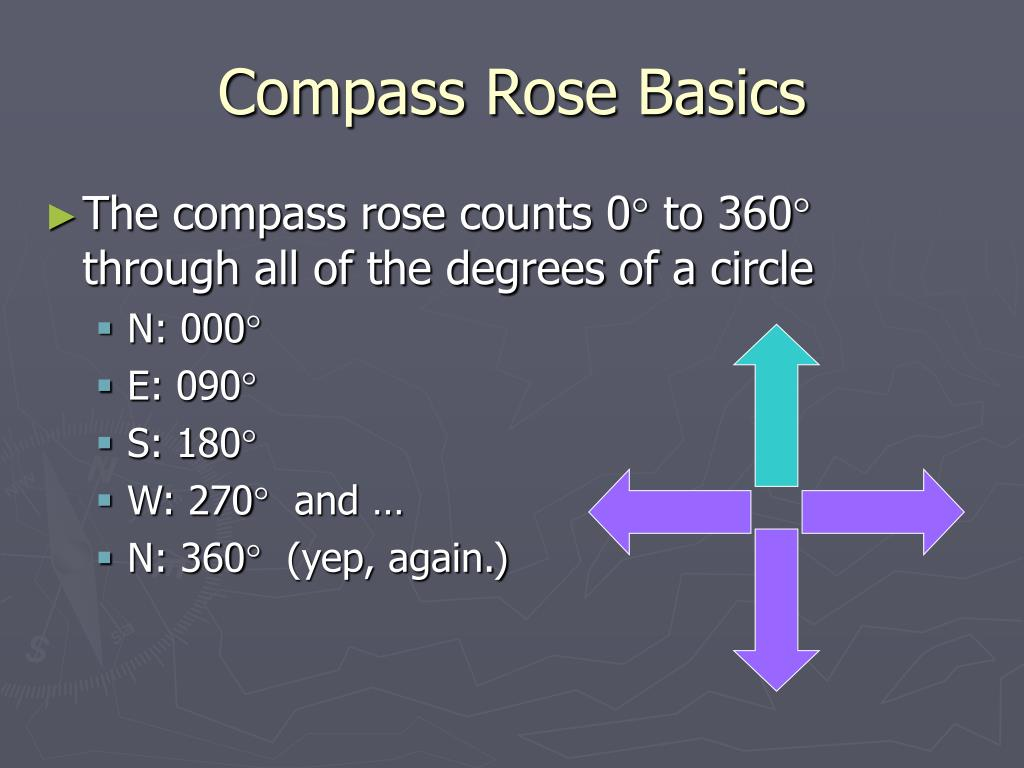 Compass Rose Basics