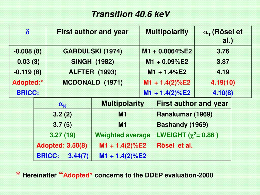Transition 40.6 keV